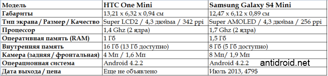 Сравнение HTC One Mini и Galaxy S4 Mini