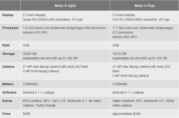 Moto X Style vs Moto X Play