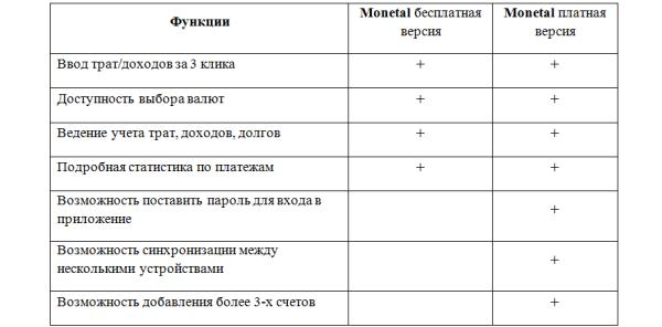 Monetal