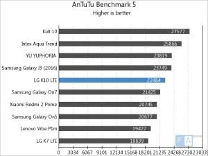 производительность LG K10 (LTE)