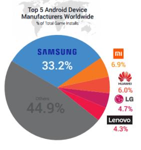 сравнение производителей андроид устройств