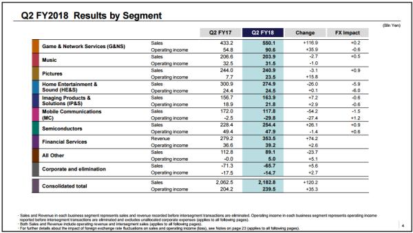 продажи Sony